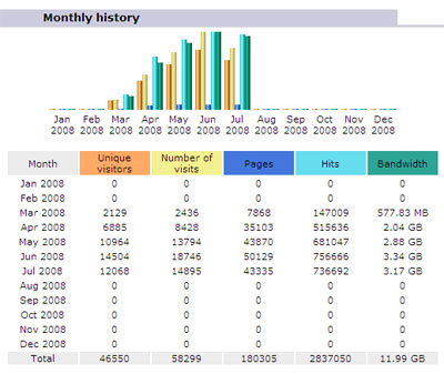 chefseattle.com Web Statistics for July
